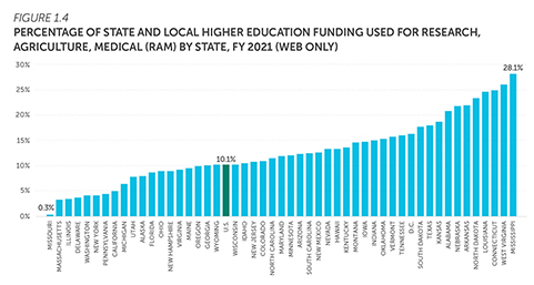 Bar chart showing percentage of state and local higher education funding used for research, agriculture, medical RAM by state in fiscal year 2019. Web only. Download data at https://shef.sheeo.org/data-downloads/