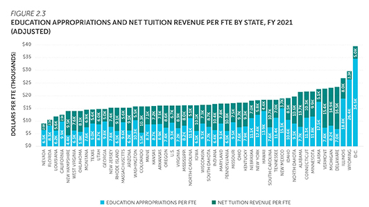 Bar chart showing public higher education state financial aid per full-time equivalent student and as a percent of education appropriations in constant dollars, in the United States, for select fiscal years from 2001-2020. Download data at https://shef.sheeo.org/data-downloads/