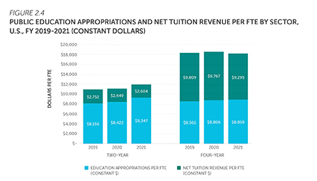 Bar chart showing public higher education state financial aid as a percent of education appropriations by state in fiscal year 2019. Download data at https://shef.sheeo.org/data-downloads/