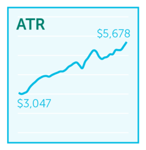 Graph of ATR over time