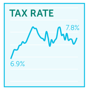 Graph of tax rate over time